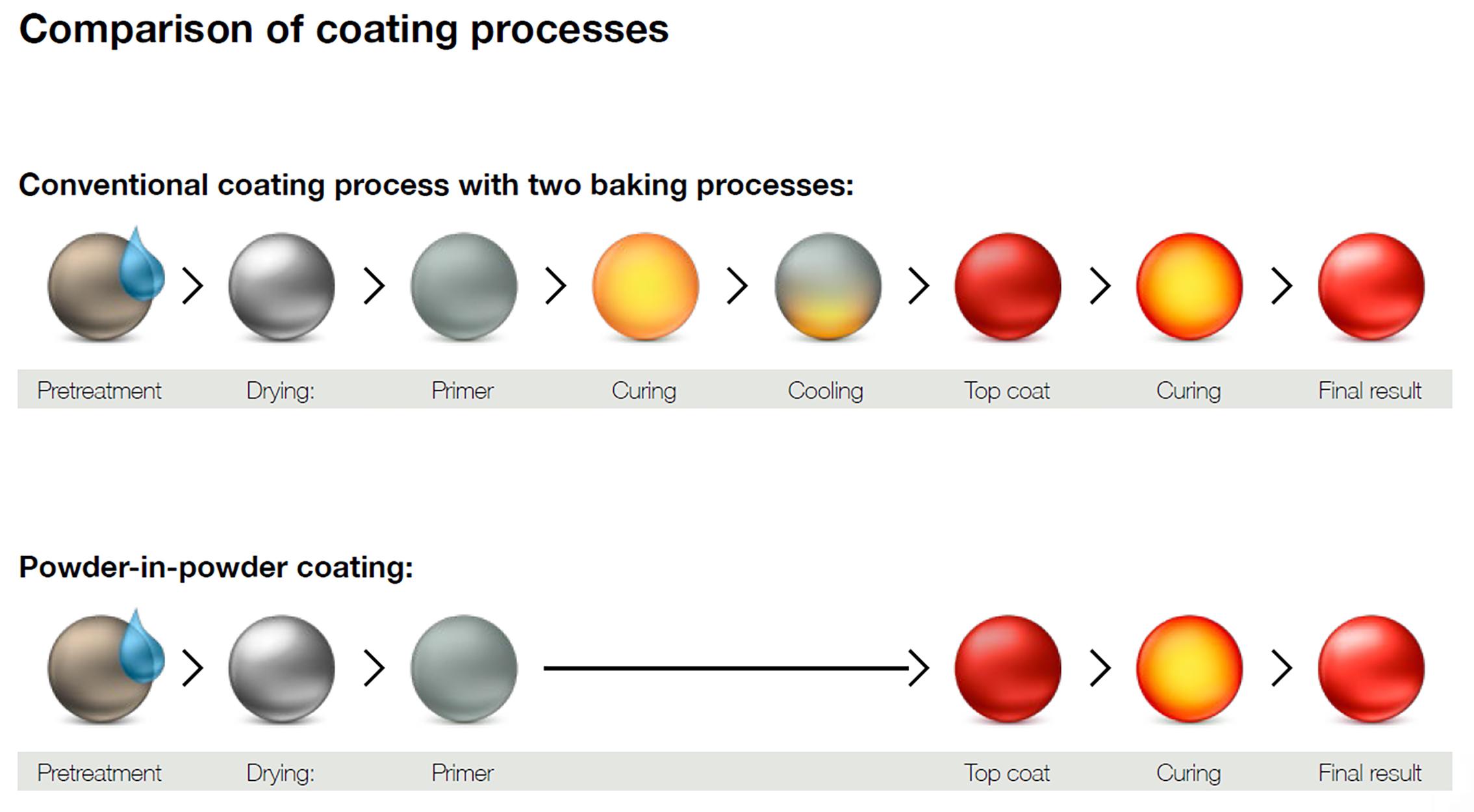 Powder-in-Powder coating process