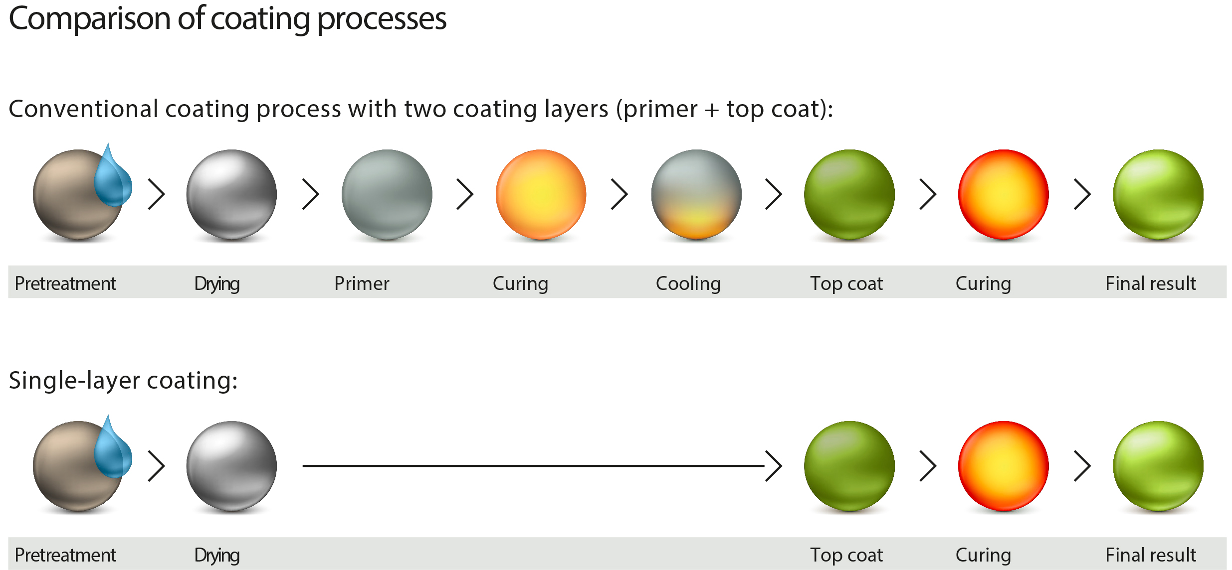 Singlelayer coating process