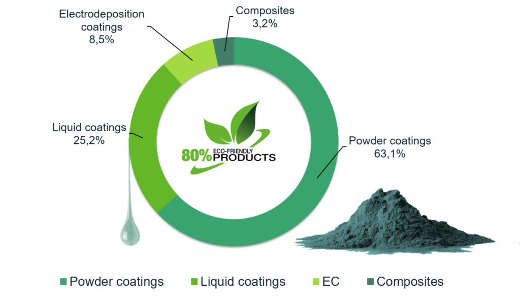 Environmental products from FreiLacke